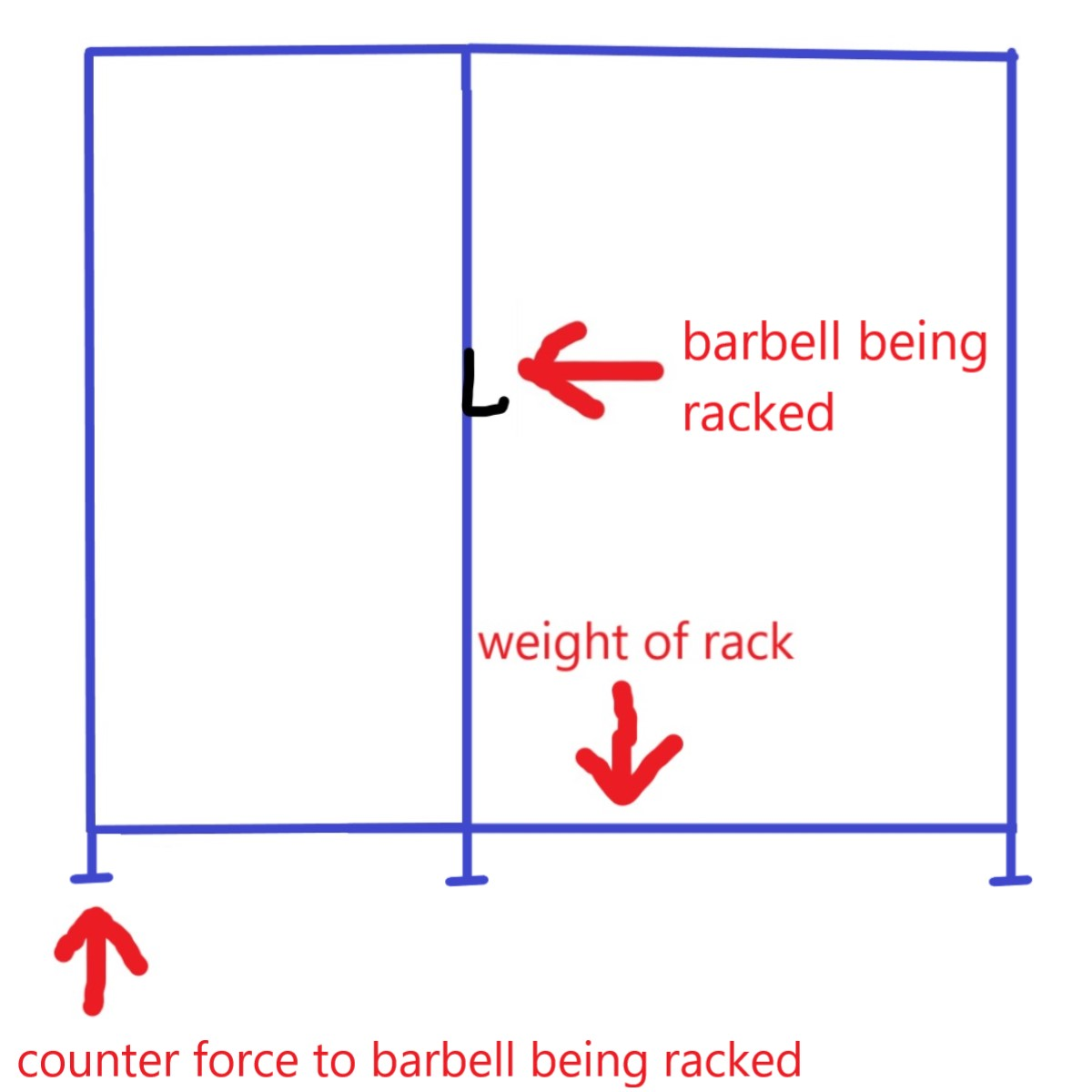6-post power rack stability and forces